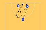 shooting rotation practiceShootingNetball Drills Coaching