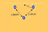 3 passes and shoot Drill Thumbnail