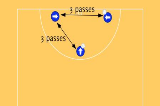3 passes hold to shootGroup practicesNetball Drills Coaching