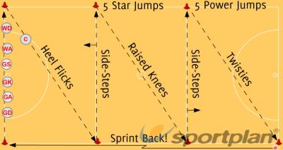Shuttle Circuits Footwork Drills Netball Coaching Tips ...