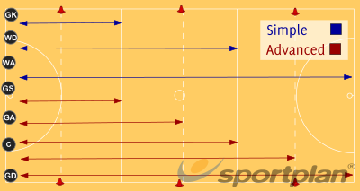 All Star Sprints >> Suicides Footwork - Netball Drills, Netball Coaching ...
