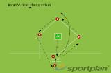 Batting - four player rotationBattingRounders Drills Coaching