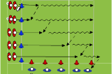 L-Shaped PassingSevensRugby Drills Coaching