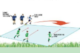 Corner line TagTag RugbyRugby Drills Coaching