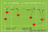 M1 (13 MISSED, 14 POP OUTSIDE TO 15)Backs MovesRugby Drills Coaching