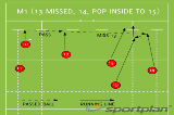 M1 (13 MISSED, 14 POP INSIDE TO 15)Backs MovesRugby Drills Coaching