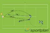 Forehand Smash x 2 PlayersSmash DrillsTennis Drills Coaching