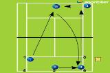 Forehands on the runForehand & Backhand DrillTennis Drills Coaching