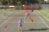 Serve and return pattern with forehand | Attacking